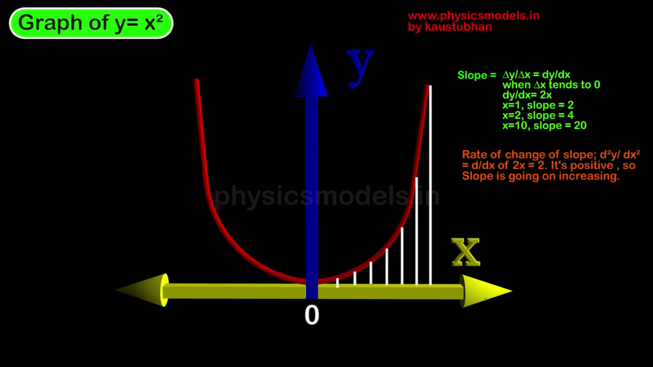 Graphical Representation of Physics Model